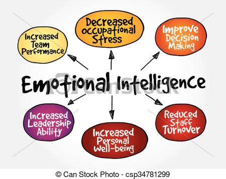 Emotional Intelligence Essay Bartleby